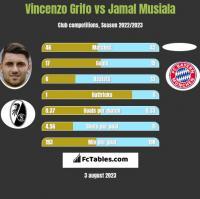 Vincenzo Grifo vs Jamal Musiala h2h player stats