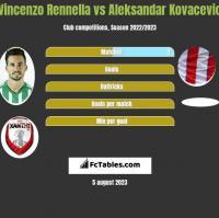 Vincenzo Rennella vs Aleksandar Kovacevic h2h player stats