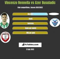 Vincenzo Rennella vs Azer Busuladic h2h player stats