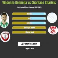 Vincenzo Rennella vs Charilaos Charisis h2h player stats
