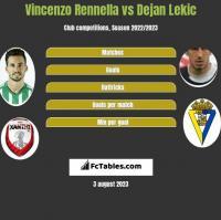 Vincenzo Rennella vs Dejan Lekic h2h player stats