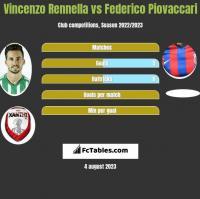 Vincenzo Rennella vs Federico Piovaccari h2h player stats
