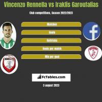 Vincenzo Rennella vs Iraklis Garoufalias h2h player stats