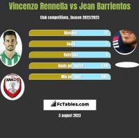 Vincenzo Rennella vs Jean Barrientos h2h player stats