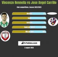 Vincenzo Rennella vs Jose Angel Carrillo h2h player stats