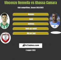 Vincenzo Rennella vs Khassa Camara h2h player stats