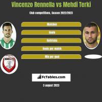 Vincenzo Rennella vs Mehdi Terki h2h player stats