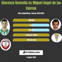 Vincenzo Rennella vs Miguel Angel de las Cuevas h2h player stats