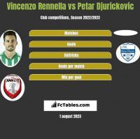 Vincenzo Rennella vs Petar Djurickovic h2h player stats