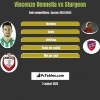 Vincenzo Rennella vs Sturgeon h2h player stats
