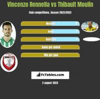 Vincenzo Rennella vs Thibault Moulin h2h player stats