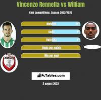 Vincenzo Rennella vs William h2h player stats