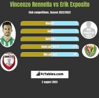 Vincenzo Rennella vs Erik Exposito h2h player stats
