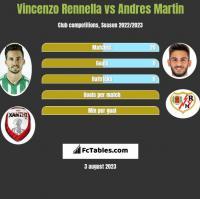 Vincenzo Rennella vs Andres Martin h2h player stats