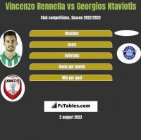 Vincenzo Rennella vs Georgios Ntaviotis h2h player stats
