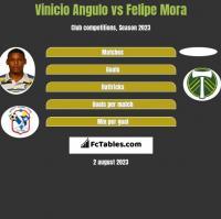 Vinicio Angulo vs Felipe Mora h2h player stats