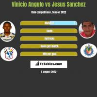 Vinicio Angulo vs Jesus Sanchez h2h player stats