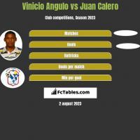 Vinicio Angulo vs Juan Calero h2h player stats