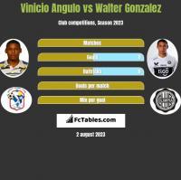 Vinicio Angulo vs Walter Gonzalez h2h player stats