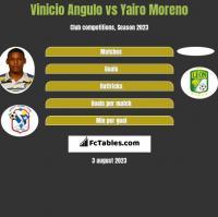 Vinicio Angulo vs Yairo Moreno h2h player stats