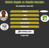 Vinicio Angulo vs Claudio Gonzalez h2h player stats