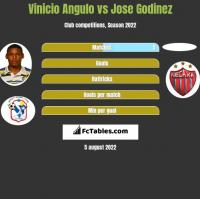 Vinicio Angulo vs Jose Godinez h2h player stats