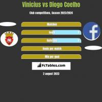 Vinicius vs Diogo Coelho h2h player stats