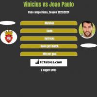 Vinicius vs Joao Paulo h2h player stats