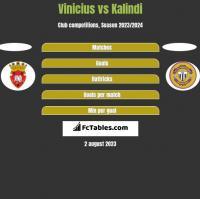 Vinicius vs Kalindi h2h player stats