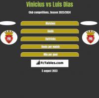Vinicius vs Luis Dias h2h player stats