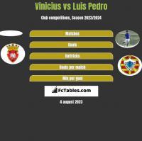 Vinicius vs Luis Pedro h2h player stats