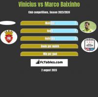 Vinicius vs Marco Baixinho h2h player stats