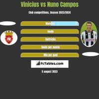 Vinicius vs Nuno Campos h2h player stats
