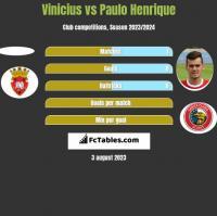 Vinicius vs Paulo Henrique h2h player stats