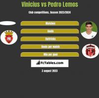 Vinicius vs Pedro Lemos h2h player stats