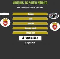 Vinicius vs Pedro Ribeiro h2h player stats