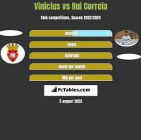 Vinicius vs Rui Correia h2h player stats