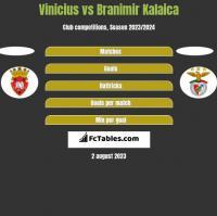 Vinicius vs Branimir Kalaica h2h player stats