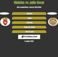 Vinicius vs Julio Cesar h2h player stats