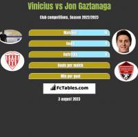 Vinicius vs Jon Gaztanaga h2h player stats