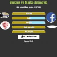 Vinicius vs Marko Adamovic h2h player stats