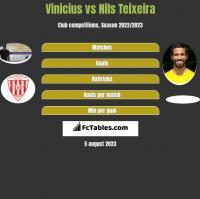 Vinicius vs Nils Teixeira h2h player stats