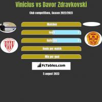 Vinicius vs Davor Zdravkovski h2h player stats
