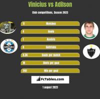 Vinicius vs Adilson h2h player stats