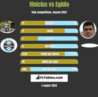 Vinicius vs Egidio h2h player stats