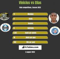 Vinicius vs Elias h2h player stats