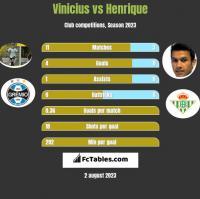 Vinicius vs Henrique h2h player stats
