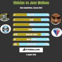 Vinicius vs Jose Welison h2h player stats