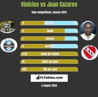 Vinicius vs Juan Cazares h2h player stats