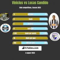 Vinicius vs Lucas Candido h2h player stats